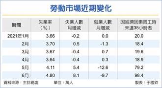 6月失業率升至4.8% 海嘯來最高