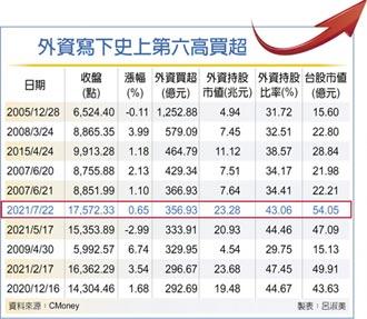 外資買超357億 史上第六高
