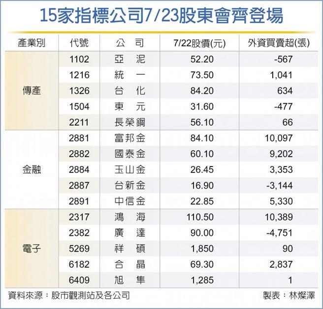 15家指標公司7/23股東會齊登場