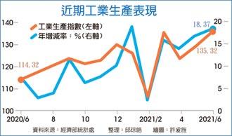 工業生產指數 連17月正成長