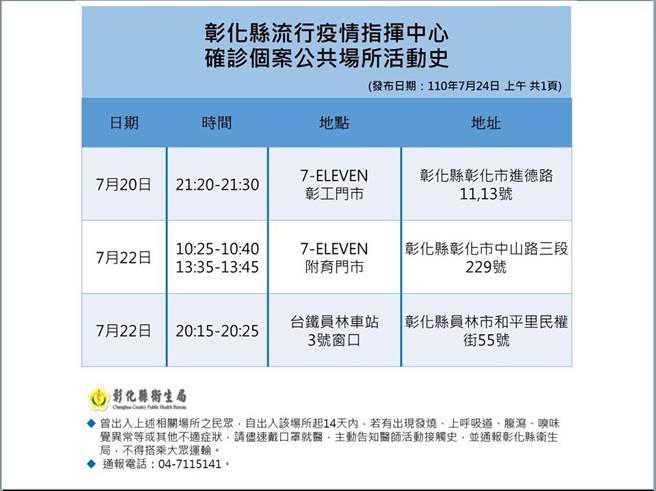 彰化縣衛生局24日公布最新足跡。(彰化縣衛生局提供/吳敏菁彰化傳真)