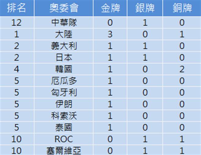 中華隊由楊勇緯拿下首面獎牌(中時新聞網)