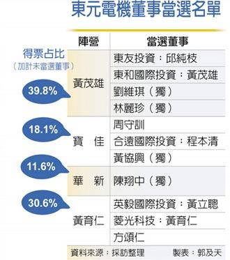 東元董事改選 進入四方共治