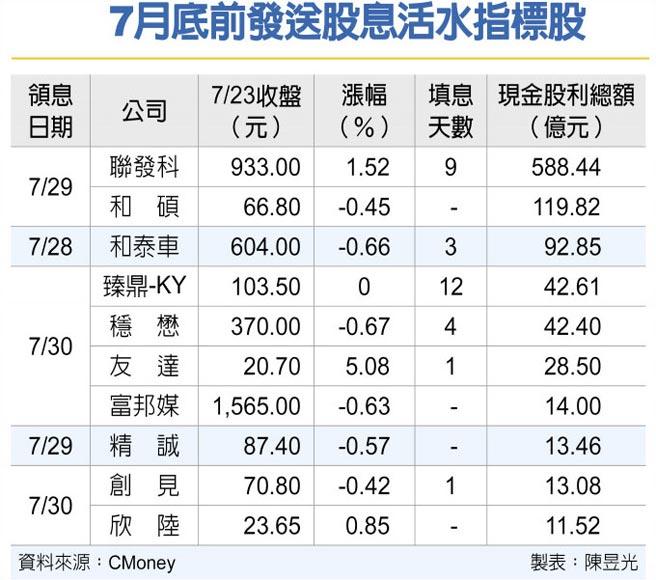 7月底前發送股息活水指標股