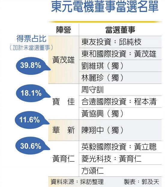 東元電機董事當選名單