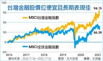 金融股配息旺季到 高含金量ETF 交易爆量