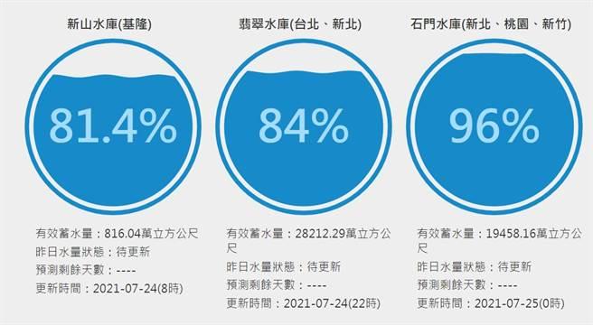 截至24日22點,翡翠水庫蓄水量回升至84%,石門水庫也因洩洪降至96%。(圖/台灣水庫即時水情)