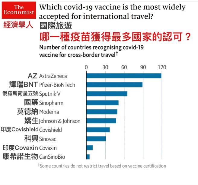 陳志金在臉書分享疫苗國家認可排行。(圖/翻攝自陳志金臉書)