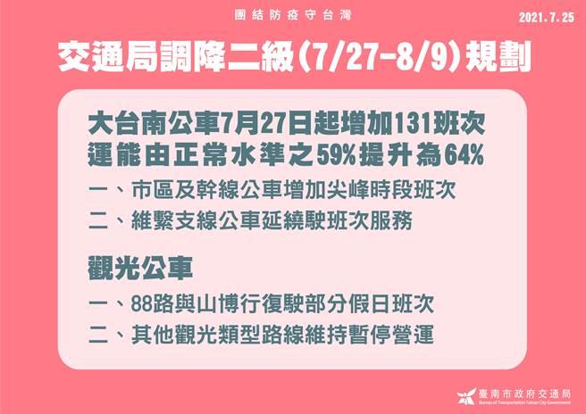 防疫警戒調降為二級,大台南公車也配配合從27日起增加131班次,運能提升為64%。(市府提供/洪榮志台南傳真)