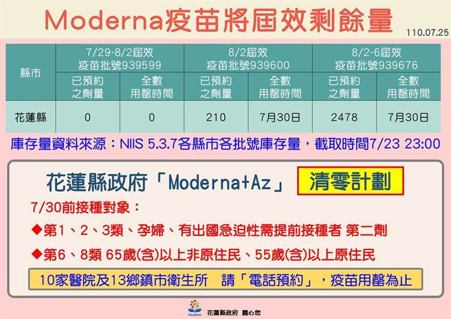 花蓮縣內莫德納疫苗將屆效剩餘量分別為,7/29-8/2屆效為0,8/2屆效剩餘210劑,8/2-6屆效則為2478劑。(花蓮縣政府提供/羅亦晽花蓮傳真)