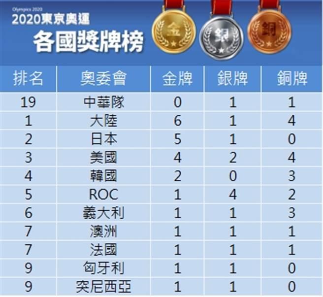 中華隊拿下1銀1銅(中時新聞網)