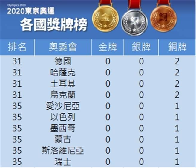 各國獎牌榜一覽(中時新聞網)