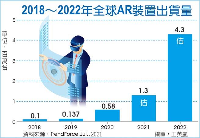 2018~2022年全球AR裝置出貨量