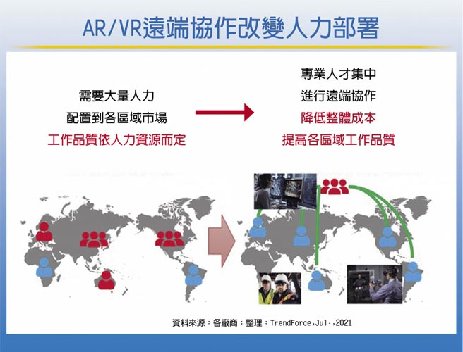 AR/VR遠端協作改變人力部署