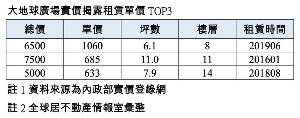 大地球廣場實價揭露租賃單價TOP3