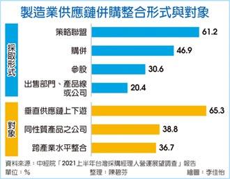 拓產能 近八成製造業首選台灣