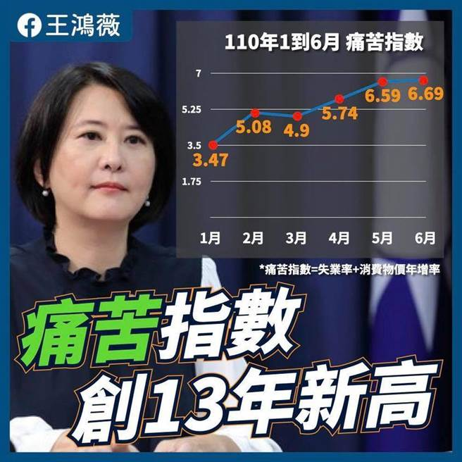 台灣今年1月到6月痛苦指數。(圖片摘自王鴻薇臉書)