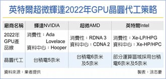 輝達次世代GPU 回歸台積