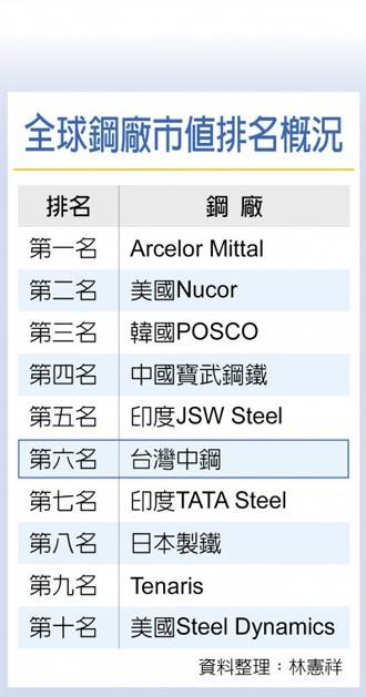 首度衝進前十 中鋼市值 躍全球鋼廠第六