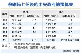 政院明審中央政府總預算 明年歲入重返正成長