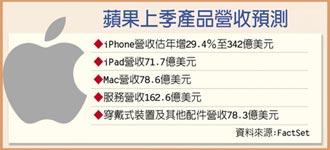 蘋果27日公布財報 iPhone Q2銷售 估年增近3成
