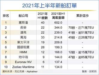 航商掀造船潮 二手船身價飆