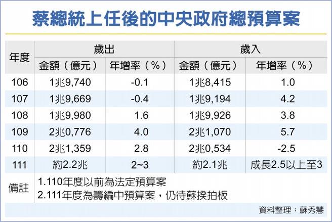 蔡總統上任後的中央政府總預算案