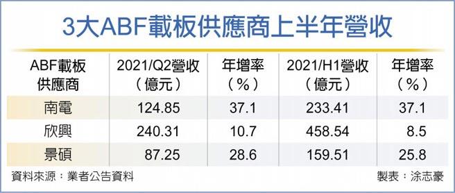 3大ABF載板供應商上半年營收