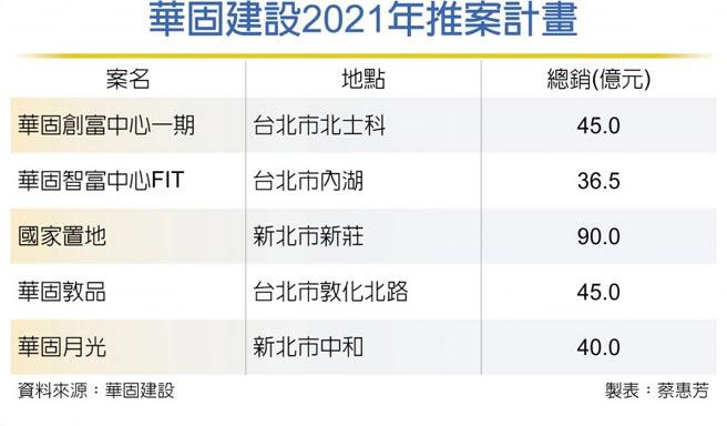 華固建設2021年推案計畫