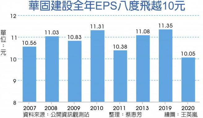 華固建設全年EPS八度飛越10元