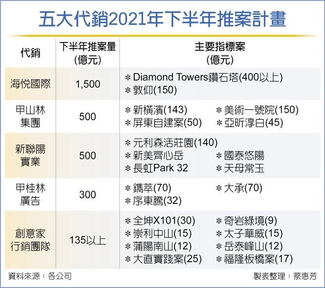 五大代銷2021年下半年推案計畫