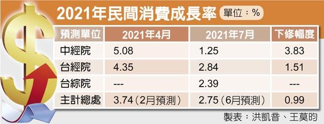 2021年民間消費成長率 單位:%