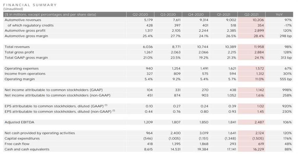 特斯拉公佈 2021 年第二季財報:營收優於預期、淨利首次破 10 億美元大關