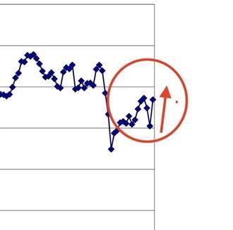 降級警戒 激勵民眾消費信心 7月CCI大升