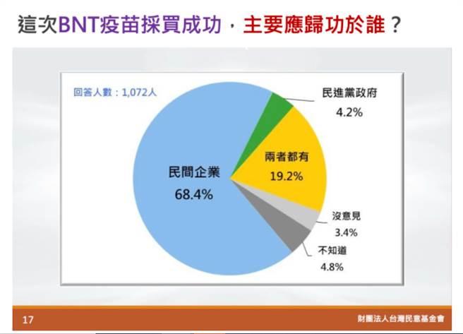 最新民調,僅有4%民眾認為BNT疫苗採購成功應歸功於蔡政府。(圖翻攝自台灣民意基金會)