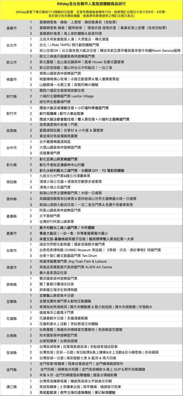 KKday公佈全台灣各縣市的人氣旅遊商品排行。(KKday提供/黃慧雯台北傳真)