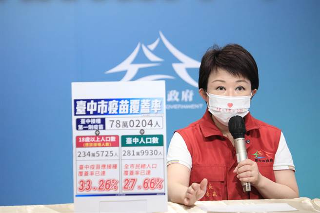 台中市長盧秀燕表示,至27日中午12點台中接種第一劑疫苗已達78萬204人,對照應施打的18歲以上234萬5725人,台中疫苗應接種率已達33.26%。(台中市政府提供/馮惠宜台中傳真)