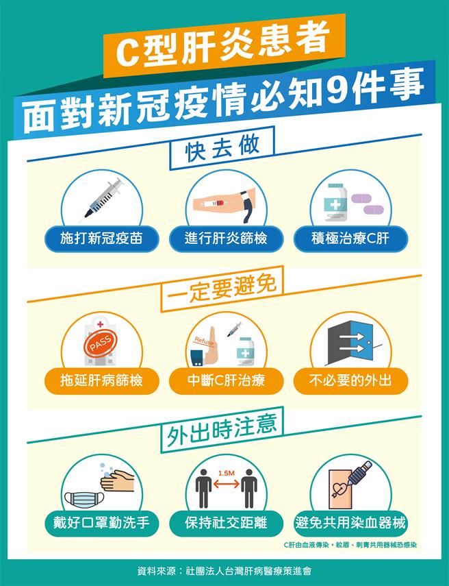 醫師提醒C型肝炎患者面對新冠疫情必知9要事。(台灣肝病醫療策進會提供)