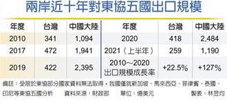 對東協出口 台十年成長兩成、陸翻倍