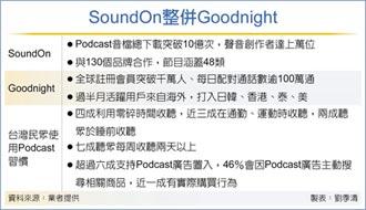 SoundOn出招 強攻聽經濟