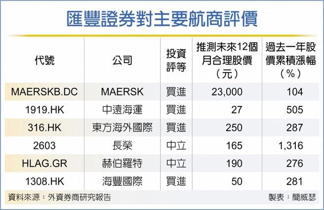 匯豐證券對主要航商評價