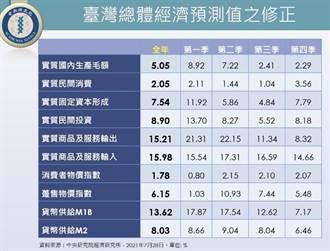 中研院經濟所:景氣持續增溫 今年台灣經濟成長率至5.05%