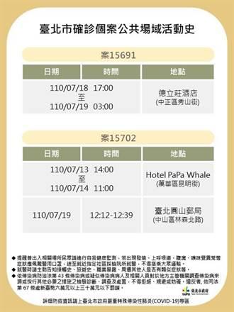 北市公布2例確診者足跡 到過德立莊酒店、台北圓山郵局
