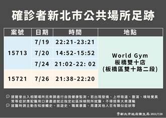 新北市公布2確診者足跡 都去過World Gym板橋雙十店