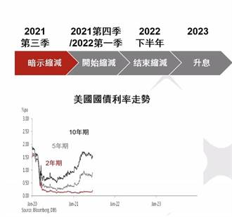 星展:台灣內需疫弱 央行利率政策2022年底才動得了