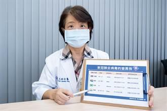 Delta病毒蔓延 醫師籲接種疫苗、維持防疫習慣