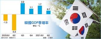 韓第二季GDP 擴張力道放緩