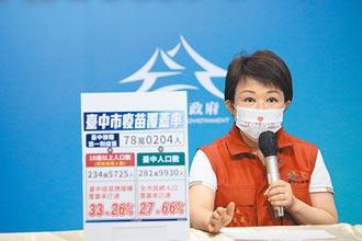 中央要求停打 台中補教人員29日仍接種