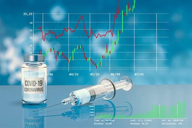 正副總統宣布打國產疫苗,激勵高端股價逆勢走高。(示意圖/達志影像)