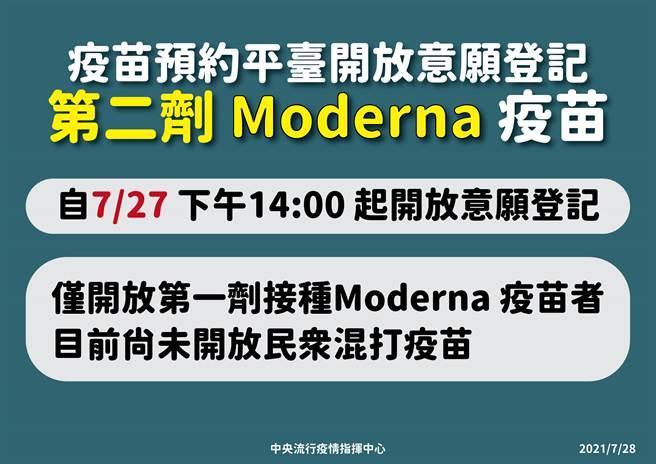 莫德納第二劑即起開放意願登記。(指揮中心提供)